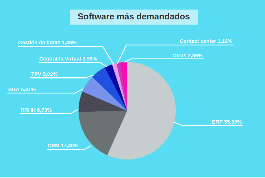 software-mas-demandado